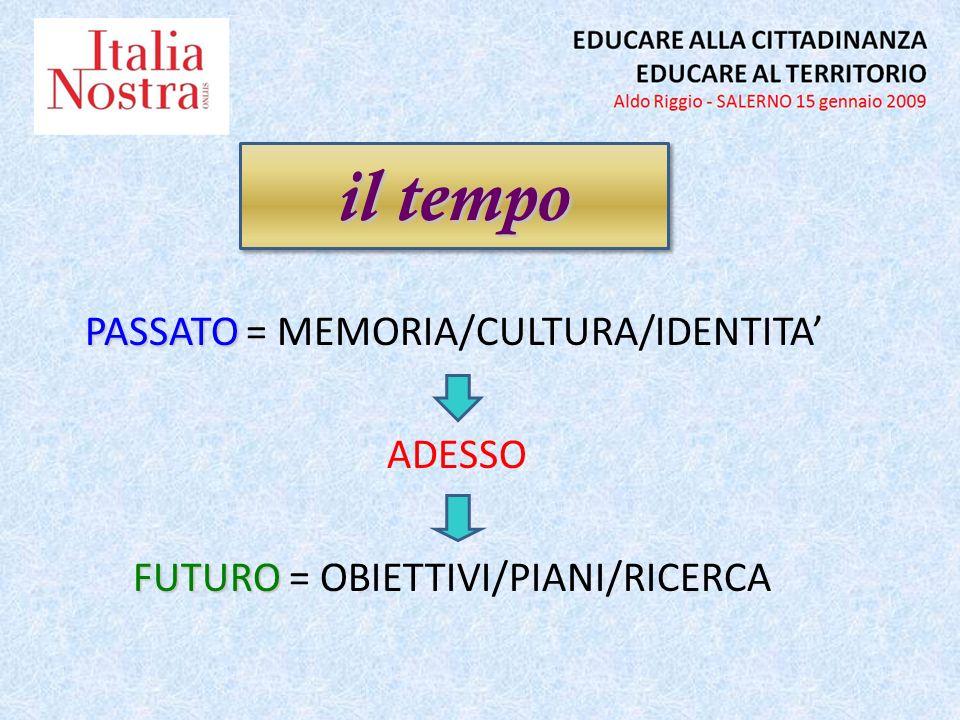 PASSATO PASSATO = MEMORIA/CULTURA/IDENTITA ADESSO FUTURO FUTURO = OBIETTIVI/PIANI/RICERCA il tempo
