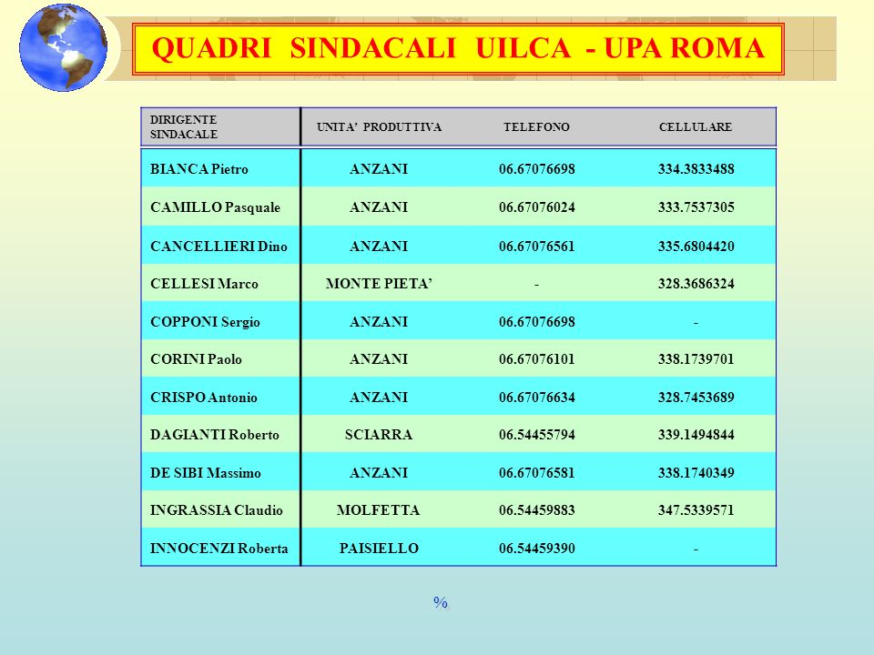QUADRI SINDACALI UILCA - UPA ROMA DIRIGENTE SINDACALE UNITA PRODUTTIVATELEFONOCELLULARE UILCA SEGRETERIA NAZIONALE Via Lombardia, 30 - 00187 Roma Tel.
