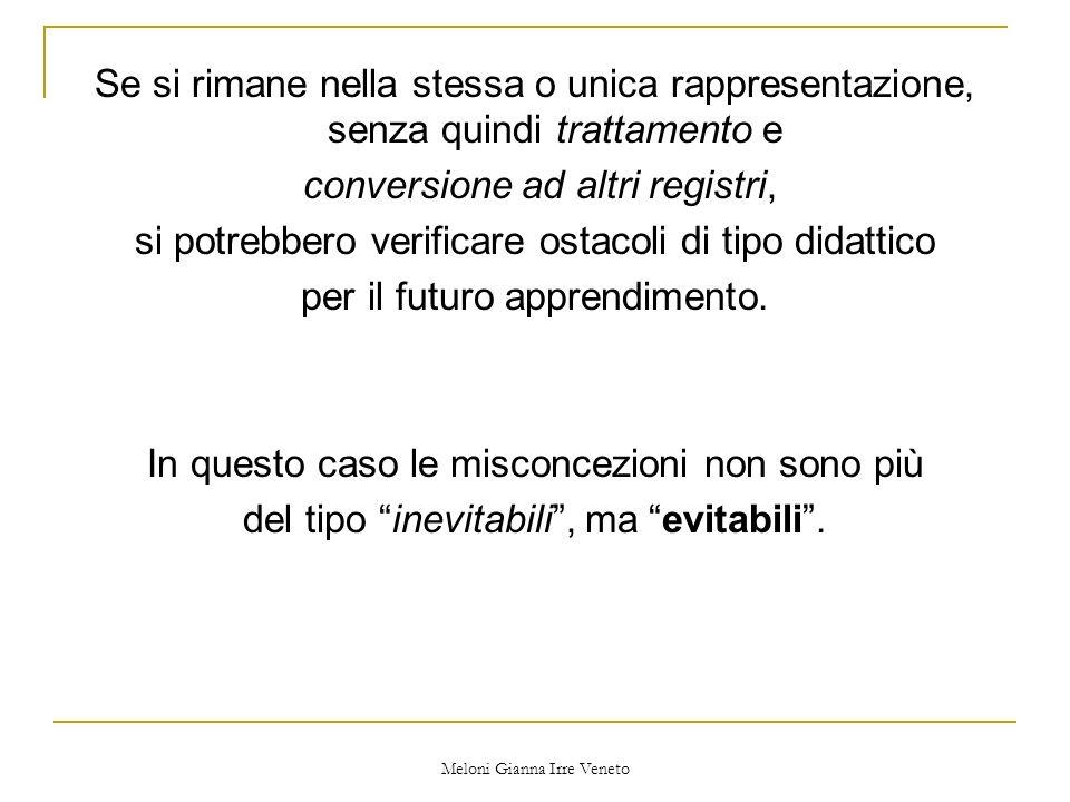 Meloni Gianna Irre Veneto Se si rimane nella stessa o unica rappresentazione, senza quindi trattamento e conversione ad altri registri, si potrebbero verificare ostacoli di tipo didattico per il futuro apprendimento.