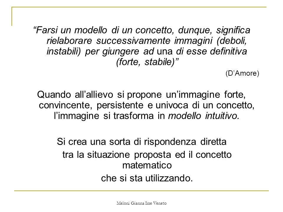 Meloni Gianna Irre Veneto Più forte è il modello intuitivo, più difficile è infrangerlo per assimilare e accomodare una nuova immagine più comprensiva del concetto.