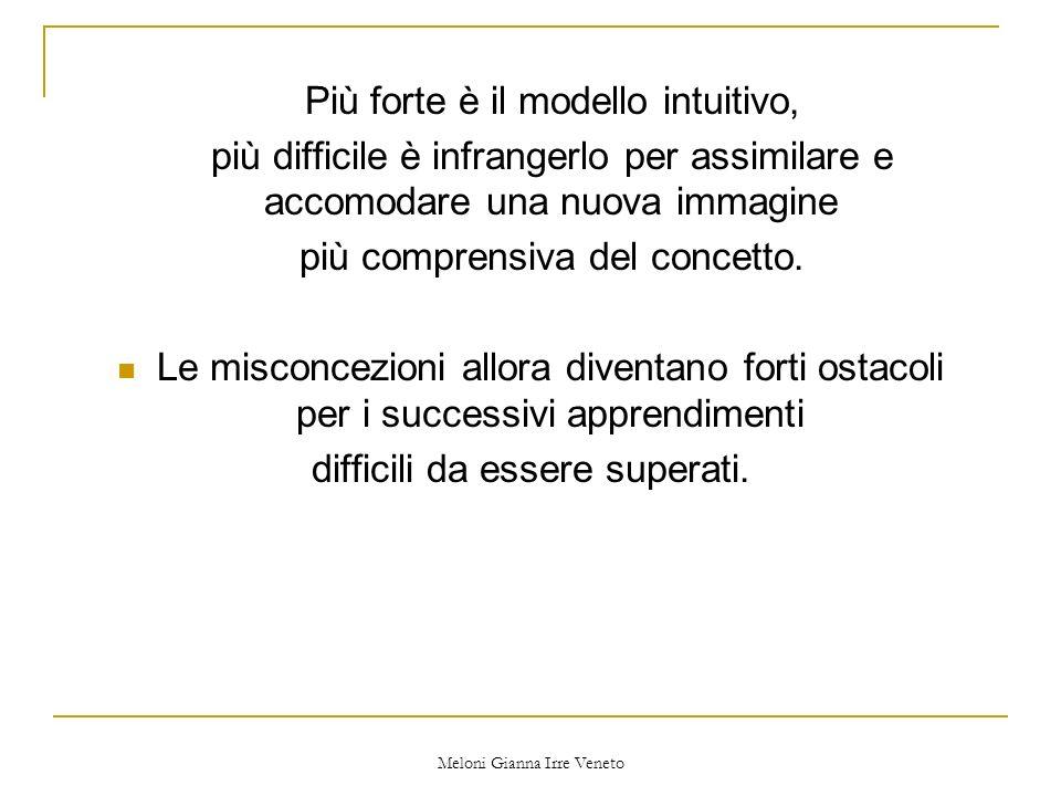 Meloni Gianna Irre Veneto Occorre didatticamente fare molta attenzione alla scelta, ai contesti ed alle modalità duso dei segni che rappresentano loggetto matematico che si vuole far apprendere agli allievi.