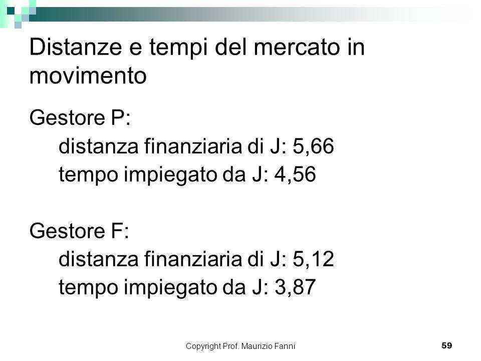 Copyright Prof. Maurizio Fanni59 Distanze e tempi del mercato in movimento Gestore P: distanza finanziaria di J: 5,66 tempo impiegato da J: 4,56 Gesto
