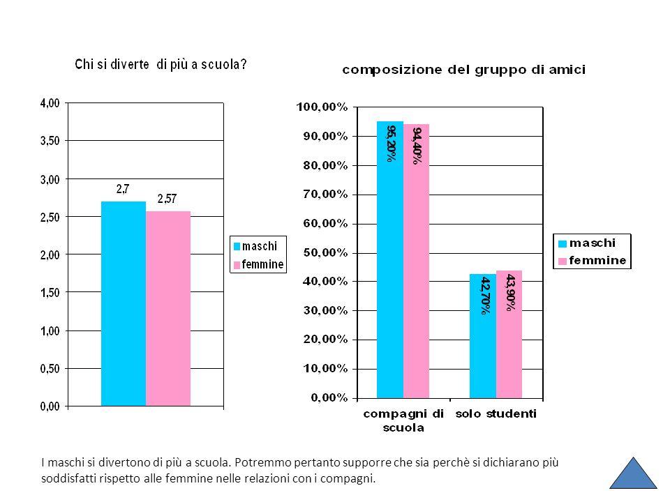I maschi si divertono di più a scuola. Potremmo pertanto supporre che sia perchè si dichiarano più soddisfatti rispetto alle femmine nelle relazioni c