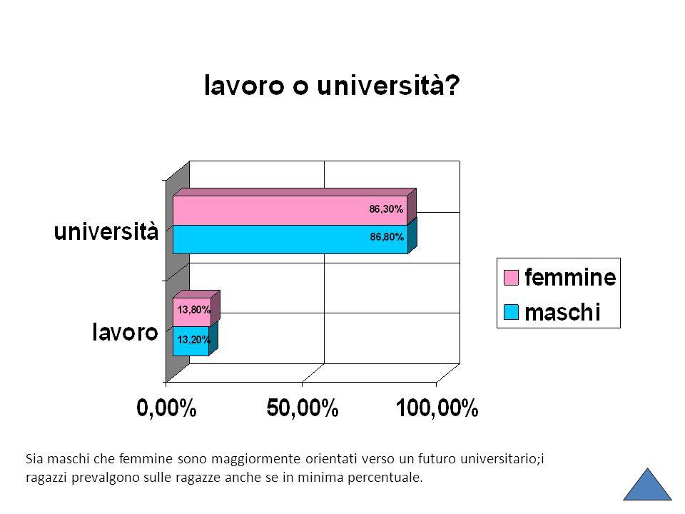 Sia maschi che femmine sono maggiormente orientati verso un futuro universitario;i ragazzi prevalgono sulle ragazze anche se in minima percentuale.