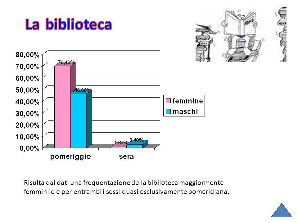 Risulta dai dati una frequentazione della biblioteca maggiormente femminile e per entrambi i sessi quasi esclusivamente pomeridiana.