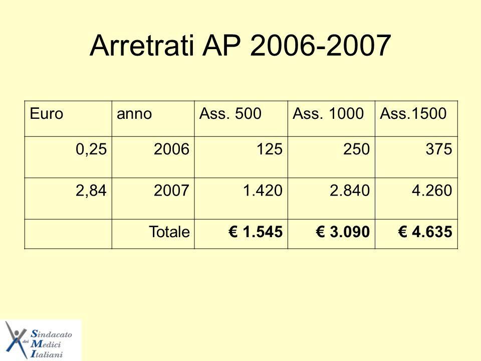 Arretrati AP 2006-2007 EuroannoAss. 500Ass.