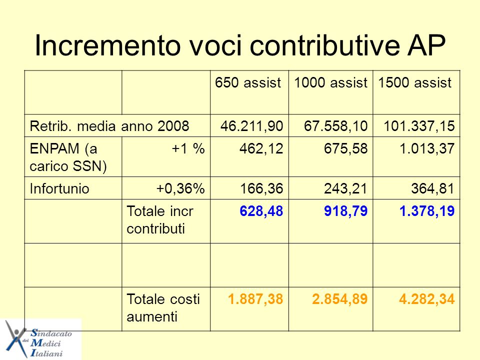Incremento voci contributive AP 650 assist1000 assist1500 assist Retrib.