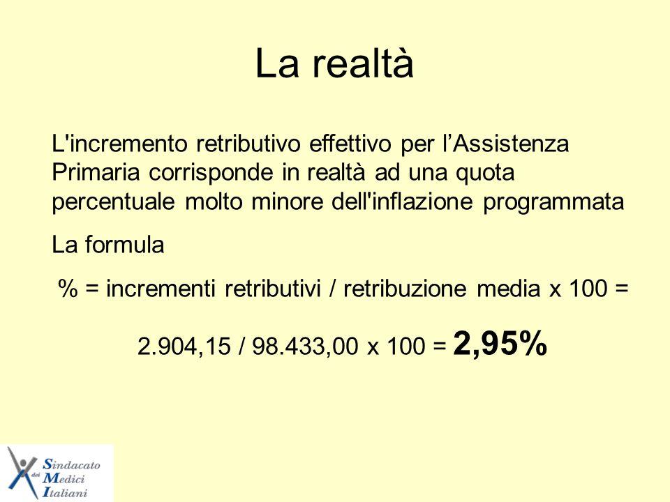 La realtà L incremento retributivo effettivo per lAssistenza Primaria corrisponde in realtà ad una quota percentuale molto minore dell inflazione programmata La formula % = incrementi retributivi / retribuzione media x 100 = 2.904,15 / 98.433,00 x 100 = 2,95%