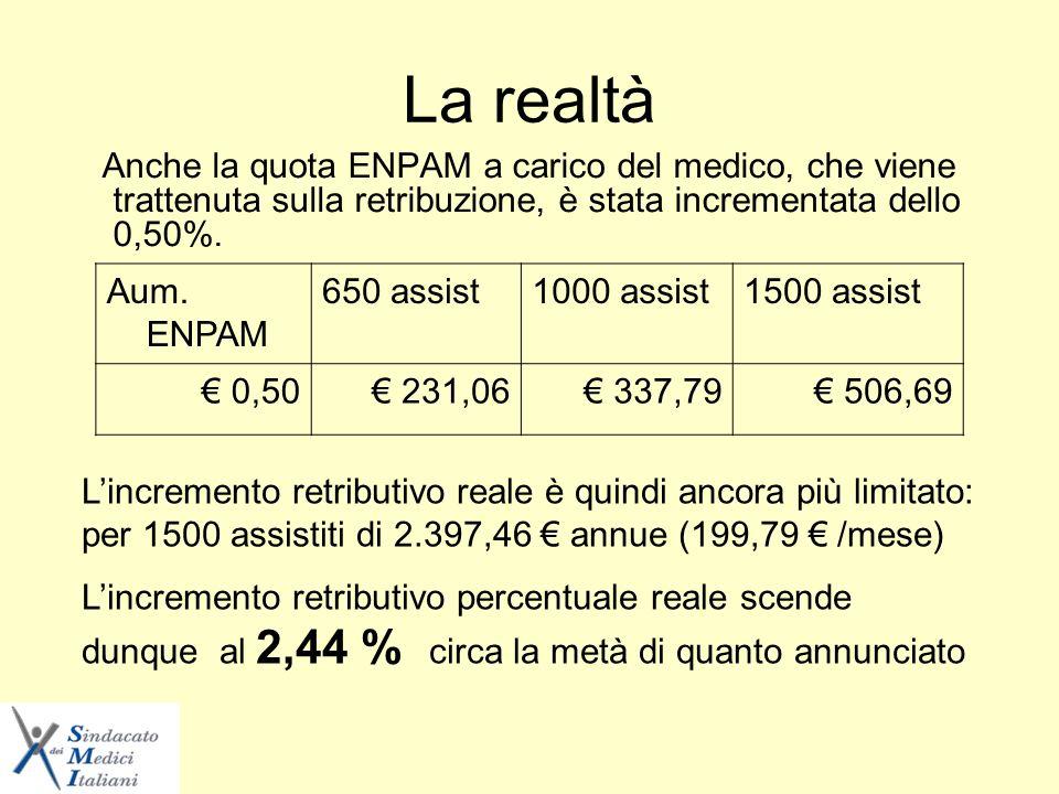 La realtà Anche la quota ENPAM a carico del medico, che viene trattenuta sulla retribuzione, è stata incrementata dello 0,50%.