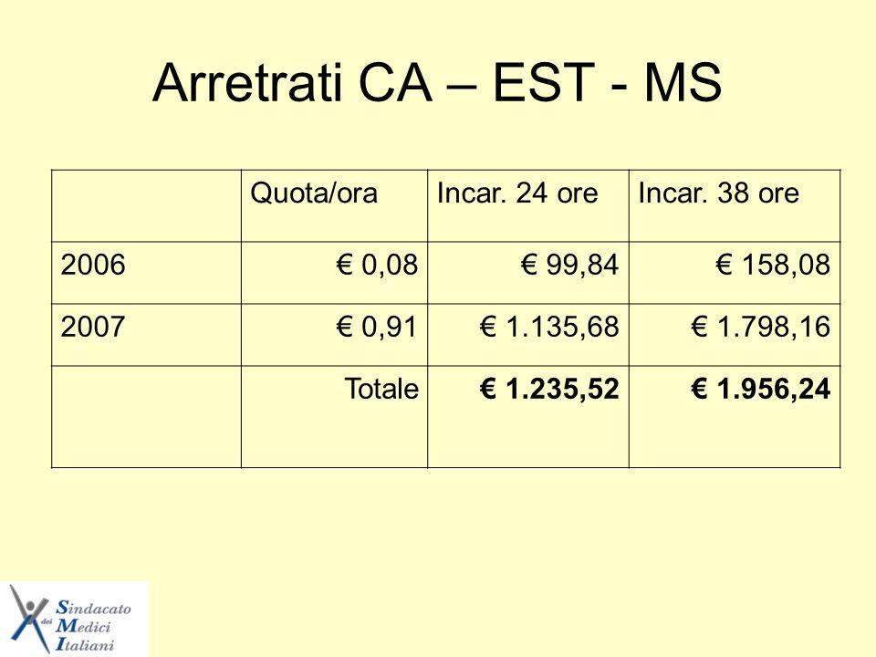 Arretrati CA – EST - MS Quota/oraIncar. 24 oreIncar.