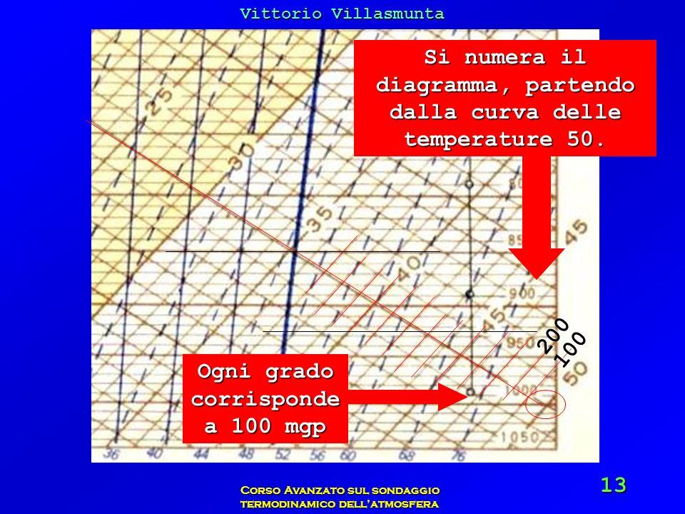 Vittorio Villasmunta Corso Avanzato sul sondaggio termodinamico dellatmosfera 13 Si numera il diagramma, partendo dalla curva delle temperature 50. Og