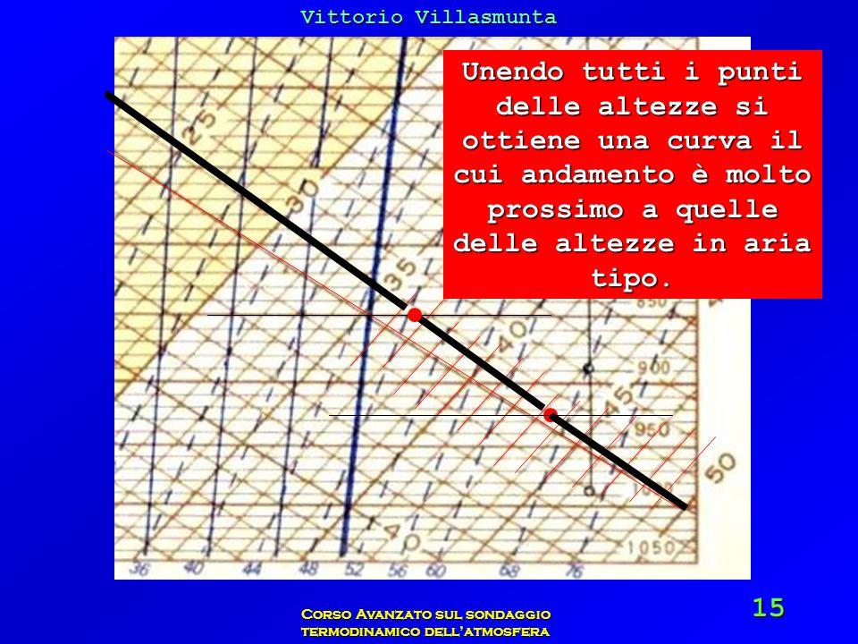 Vittorio Villasmunta Corso Avanzato sul sondaggio termodinamico dellatmosfera 15 Unendo tutti i punti delle altezze si ottiene una curva il cui andame