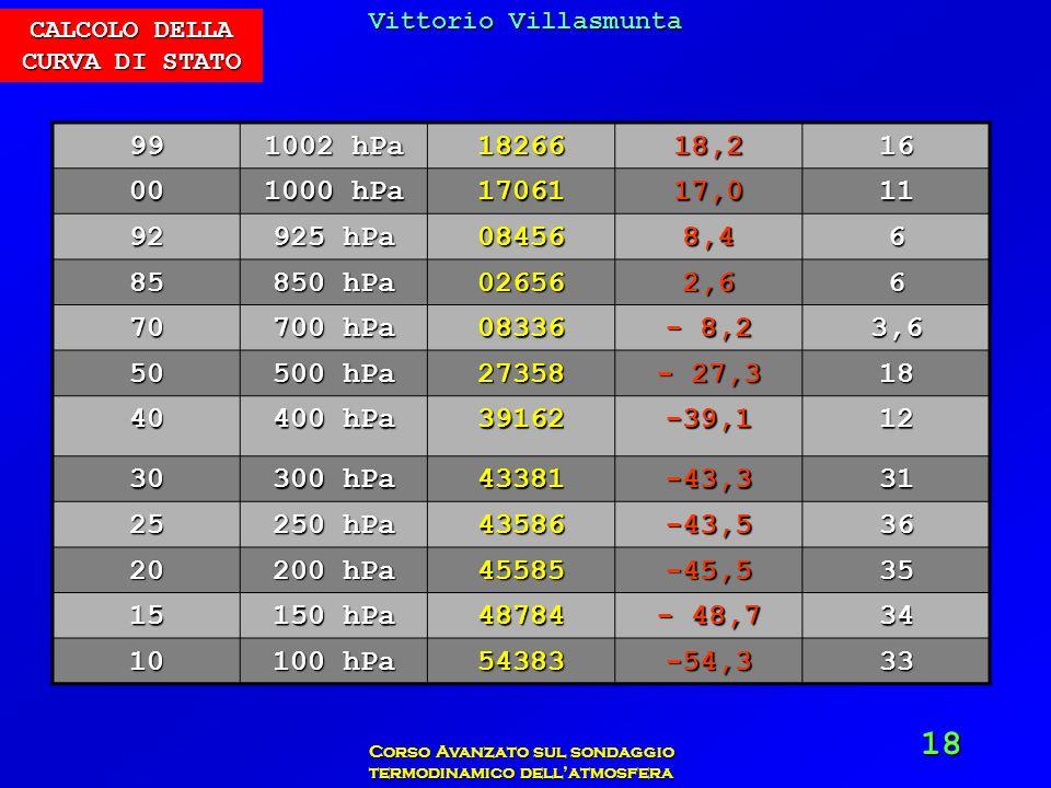 Vittorio Villasmunta Corso Avanzato sul sondaggio termodinamico dellatmosfera 18 CALCOLO DELLA CURVA DI STATO 99 1002 hPa 1826618,216 00 1000 hPa 1706