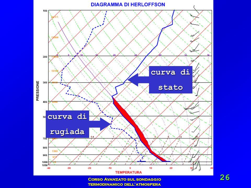 Vittorio Villasmunta Corso Avanzato sul sondaggio termodinamico dellatmosfera 26 curva di stato rugiada