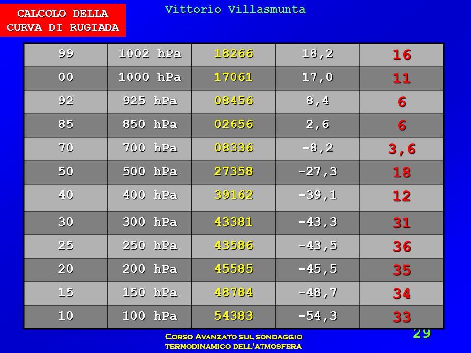 Vittorio Villasmunta Corso Avanzato sul sondaggio termodinamico dellatmosfera 29 99 1002 hPa 1826618,216 00 1000 hPa 1706117,011 92 925 hPa 084568,46