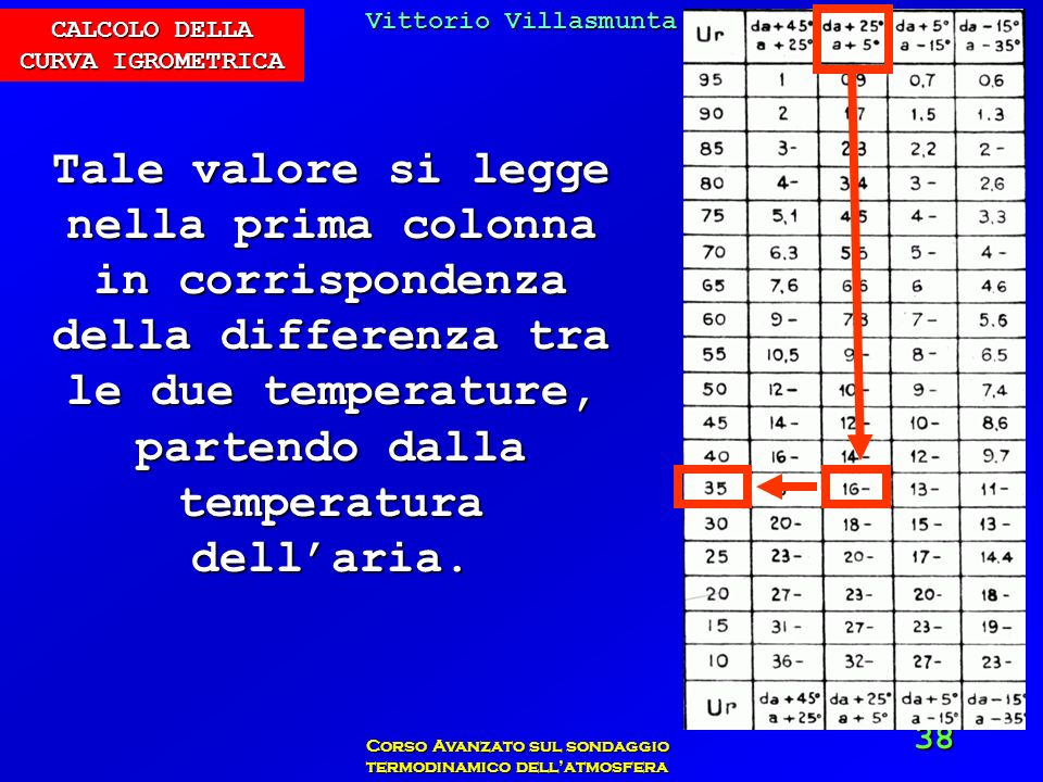 Vittorio Villasmunta Corso Avanzato sul sondaggio termodinamico dellatmosfera 38 Tale valore si legge nella prima colonna in corrispondenza della diff