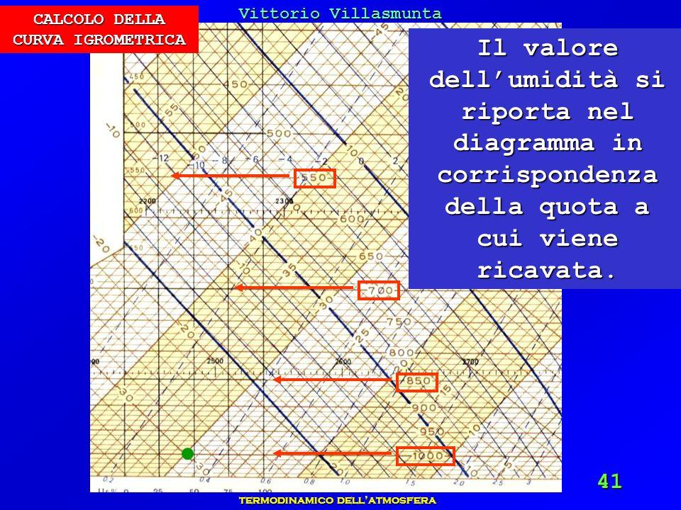 Vittorio Villasmunta Corso Avanzato sul sondaggio termodinamico dellatmosfera 41 Il valore dellumidità si riporta nel diagramma in corrispondenza dell