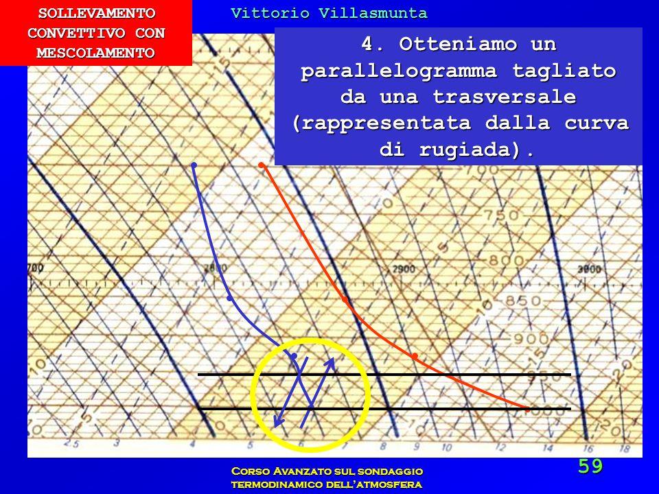 Vittorio Villasmunta Corso Avanzato sul sondaggio termodinamico dellatmosfera 59 4. Otteniamo un parallelogramma tagliato da una trasversale (rapprese