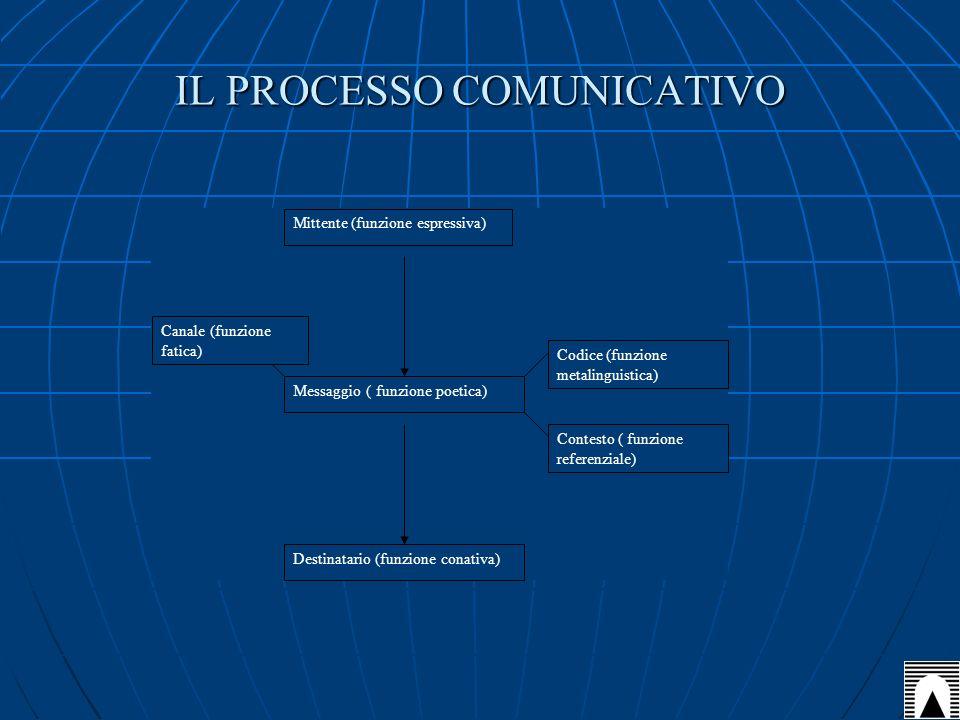 IL PROCESSO COMUNICATIVO Mittente (funzione espressiva) Messaggio ( funzione poetica) Destinatario (funzione conativa) Codice (funzione metalinguistic