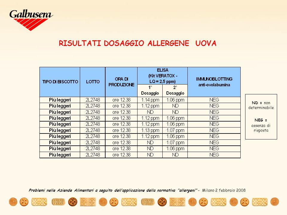 RISULTATI DOSAGGIO ALLERGENE UOVA ND = non determinabile NEG = assenza di risposta Problemi nelle Aziende Alimentari a seguito dellapplicazione della normativa allergeni – Milano 2 febbraio 2008