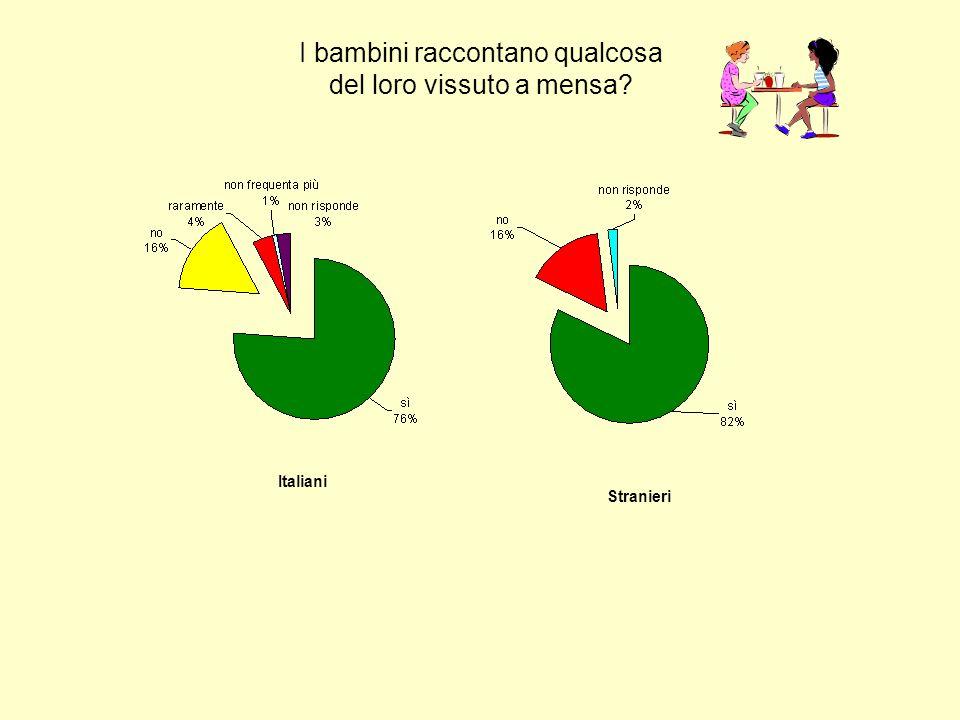 I bambini raccontano qualcosa del loro vissuto a mensa? Italiani Stranieri