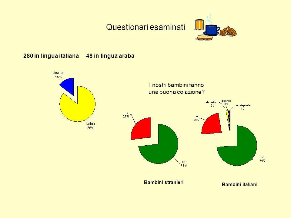 Questionari esaminati 280 in lingua italiana 48 in lingua araba I nostri bambini fanno una buona colazione? Bambini italiani Bambini stranieri