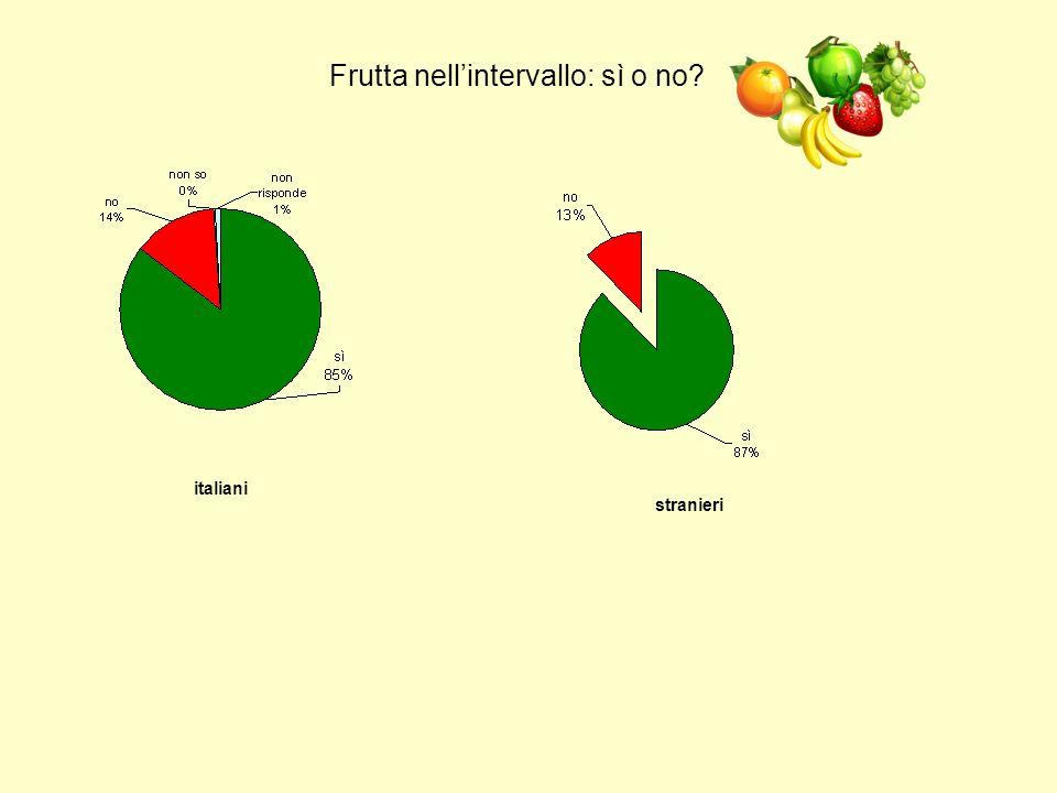 Frutta nellintervallo: sì o no? italiani stranieri