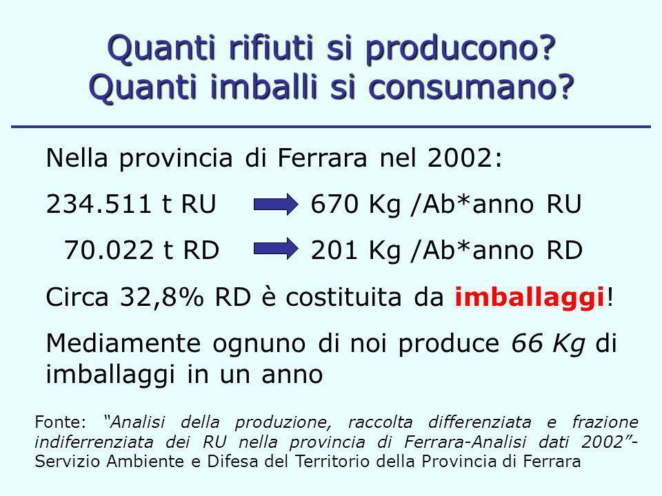 Nella provincia di Ferrara nel 2002: 234.511 t RU 670 Kg /Ab*anno RU 70.022 t RD 201 Kg /Ab*anno RD Circa 32,8% RD è costituita da imballaggi! Mediame