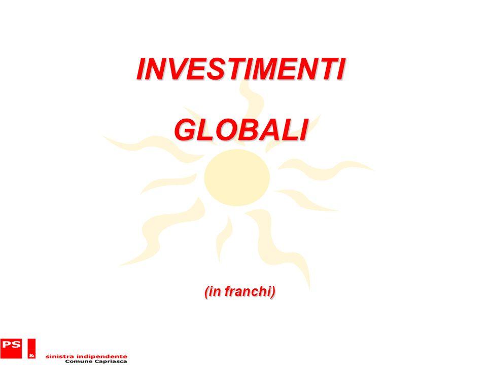 INVESTIMENTIGLOBALI (in franchi)