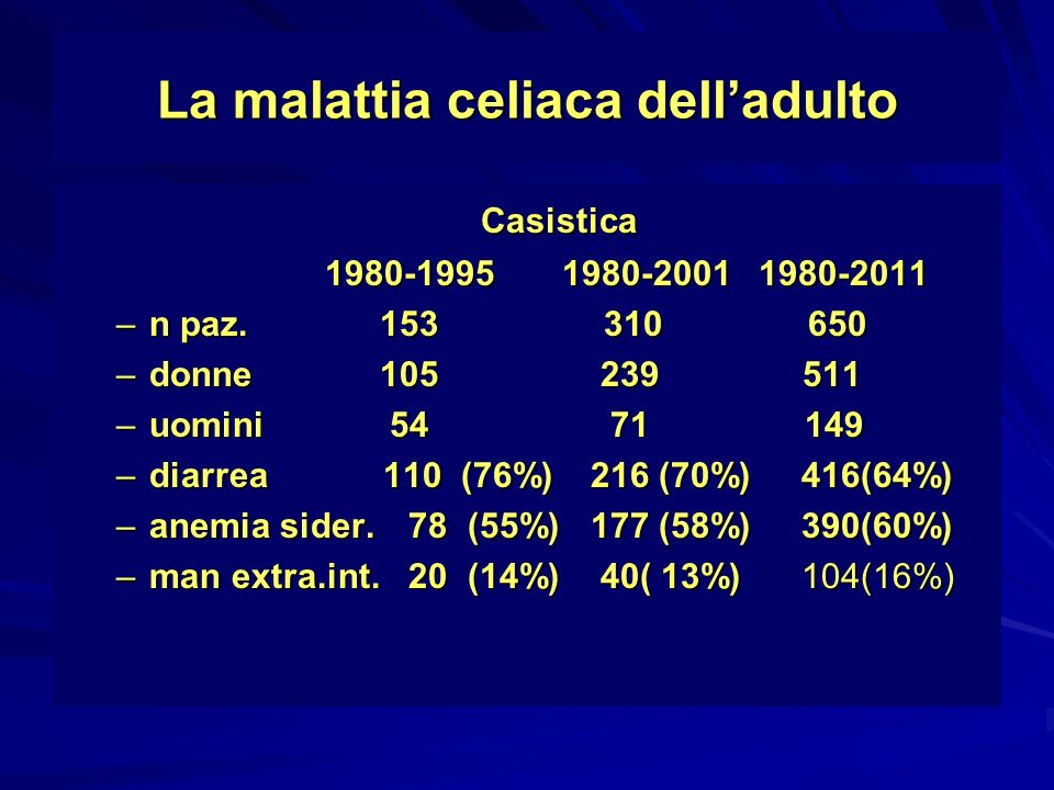 La malattia celiaca delladulto Casistica Casistica 1980-1995 1980-2001 1980-2011 1980-1995 1980-2001 1980-2011 –n paz.153 310 650 –donne105 239 511 –u