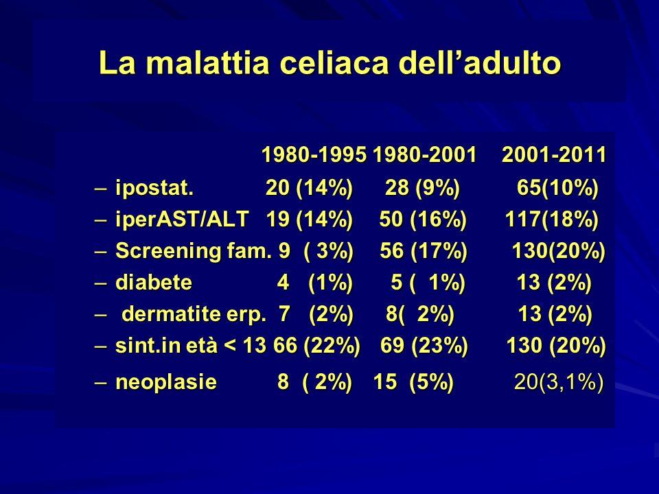 La malattia celiaca delladulto 1980-1995 1980-2001 2001-2011 1980-1995 1980-2001 2001-2011 –ipostat. 20 (14%) 28 (9%) 65(10%) –iperAST/ALT 19 (14%) 50