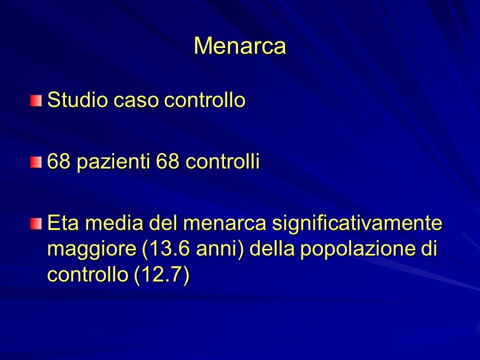 Menarca Studio caso controllo 68 pazienti 68 controlli Eta media del menarca significativamente maggiore (13.6 anni) della popolazione di controllo (1
