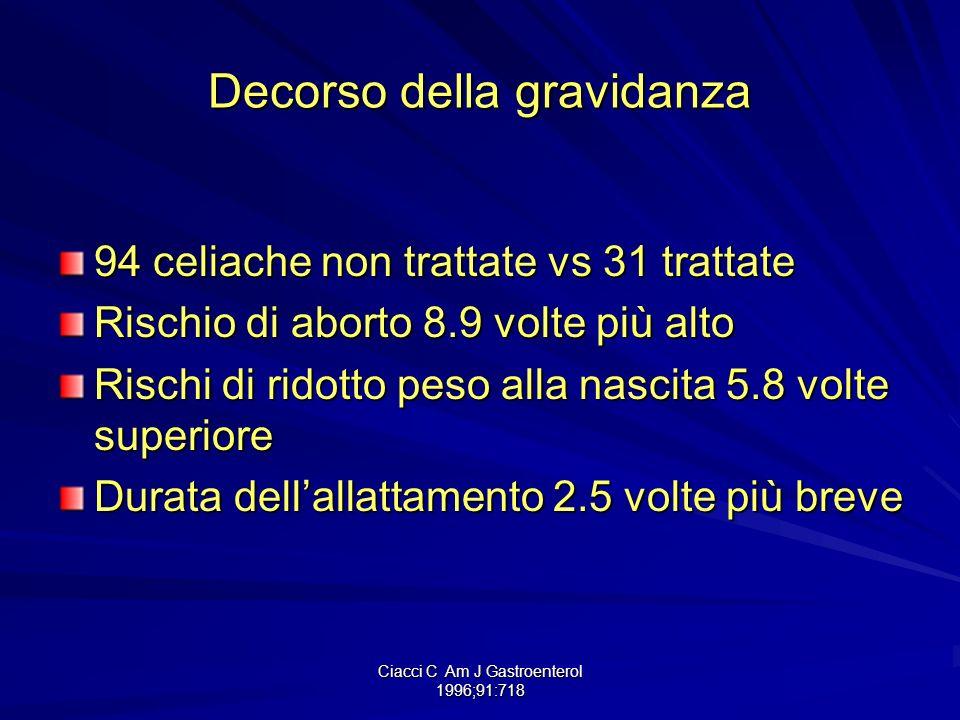 Ciacci C Am J Gastroenterol 1996;91:718 Decorso della gravidanza 94 celiache non trattate vs 31 trattate Rischio di aborto 8.9 volte più alto Rischi d