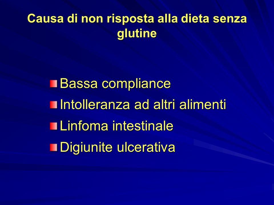 Causa di non risposta alla dieta senza glutine Bassa compliance Intolleranza ad altri alimenti Linfoma intestinale Digiunite ulcerativa