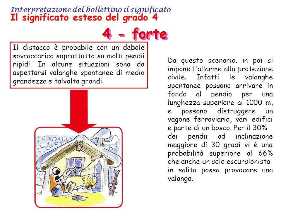Interpretazione del bollettino il significato Il significato esteso del grado 4 4 - forte Il distacco è probabile con un debole sovraccarico soprattutto su molti pendii ripidi.