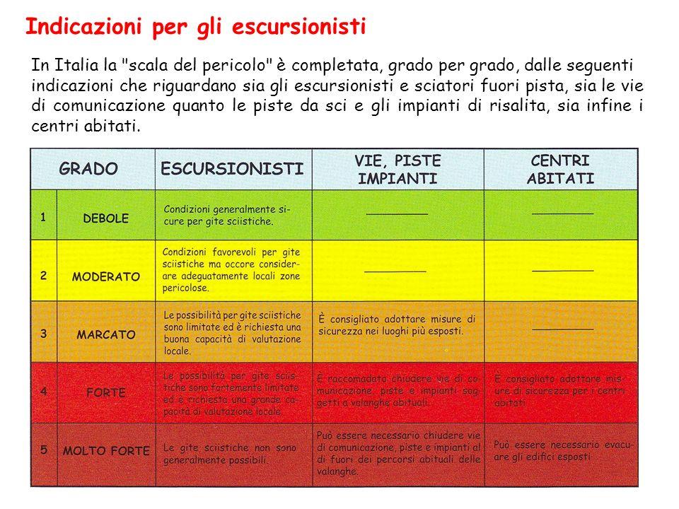 Indicazioni per gli escursionisti In Italia la scala del pericolo è completata, grado per grado, dalle seguenti indicazioni che riguardano sia gli escursionisti e sciatori fuori pista, sia le vie di comunicazione quanto le piste da sci e gli impianti di risalita, sia infine i centri abitati.