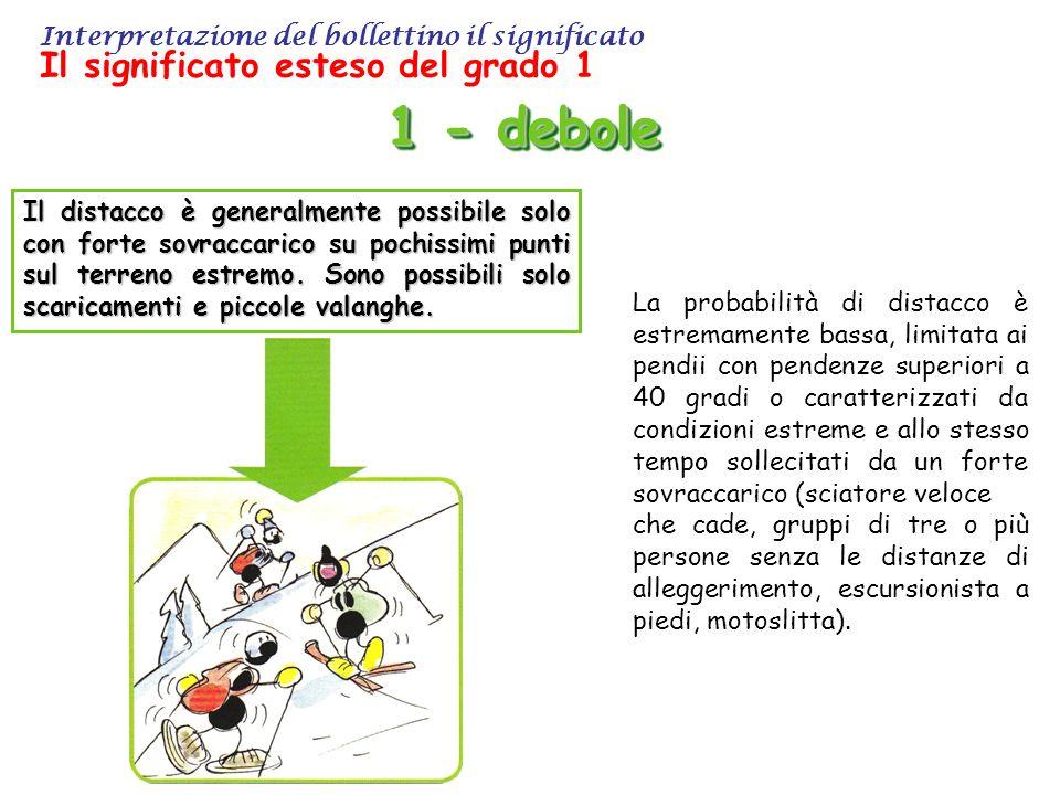 Interpretazione del bollettino il significato Il significato esteso del grado 1 1 - debole Il distacco è generalmente possibile solo con forte sovraccarico su pochissimi punti sul terreno estremo.
