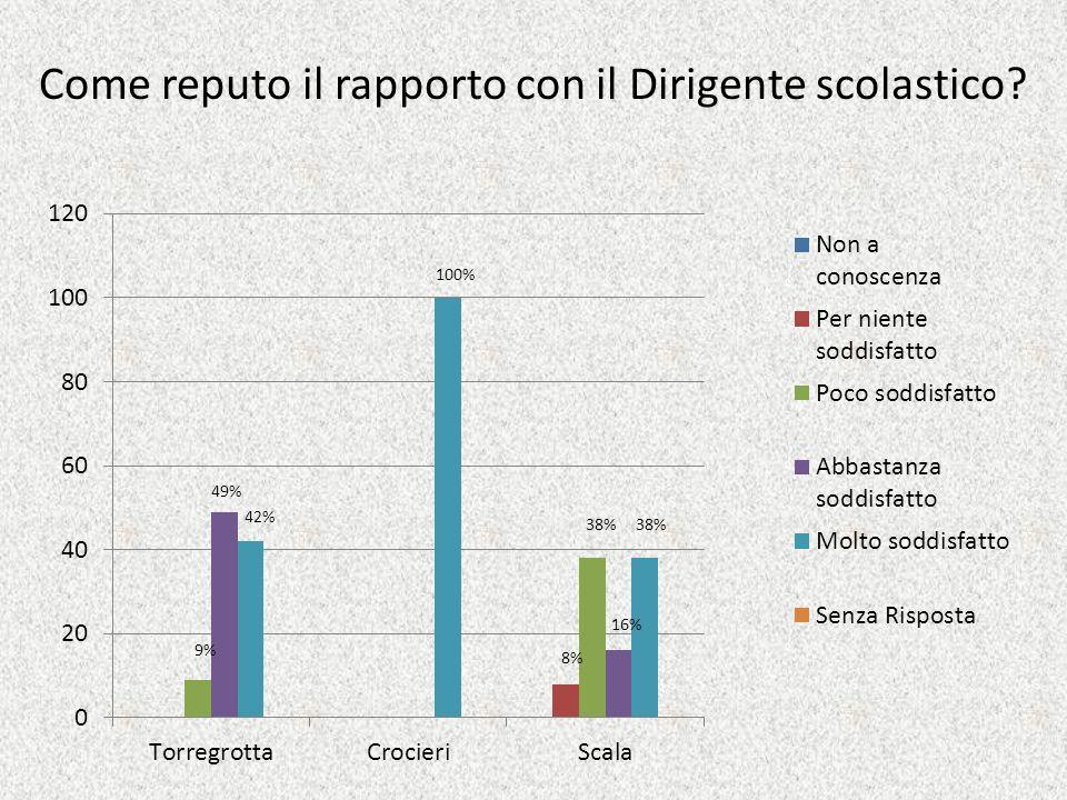Come reputo il rapporto con il Dirigente scolastico? 49% 42% 100% 16% 38% 8% 38% 9%