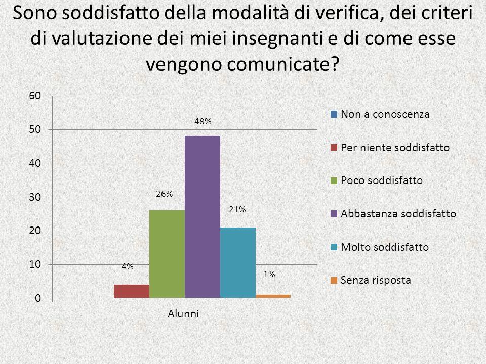 Sono soddisfatto della modalità di verifica, dei criteri di valutazione dei miei insegnanti e di come esse vengono comunicate.