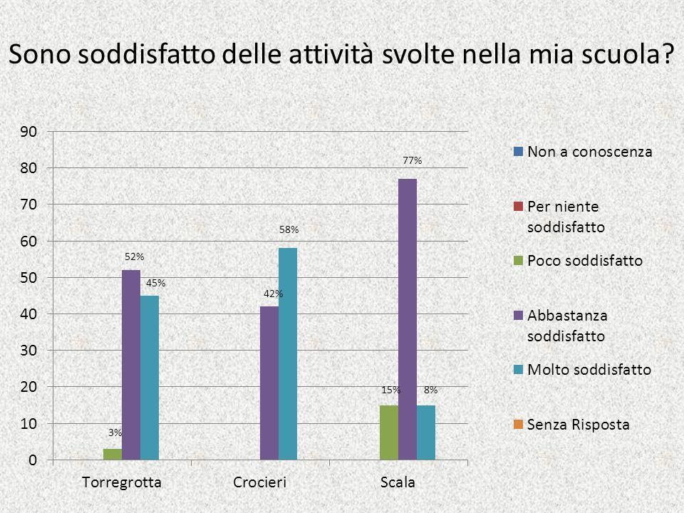 Sono soddisfatto delle attività svolte nella mia scuola? 3% 52% 45% 42% 58% 15% 77% 8%