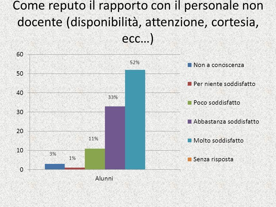 Come reputo il rapporto con il personale non docente (disponibilità, attenzione, cortesia, ecc…) 52% 33% 11% 1% 3%