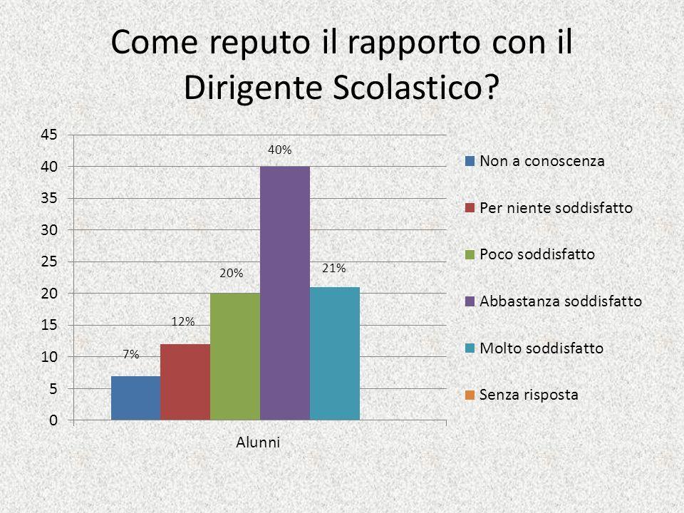 Come reputo il rapporto con il Dirigente Scolastico? 21% 40% 20% 12% 7%