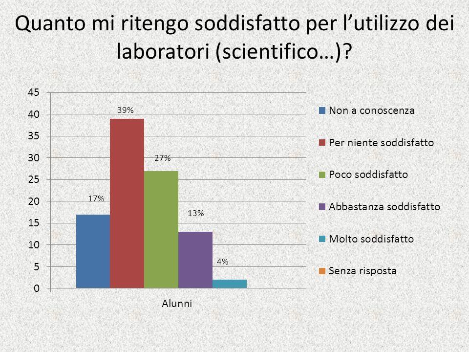 Quanto mi ritengo soddisfatto per lutilizzo dei laboratori (scientifico…)? 4% 13% 27% 39% 17%