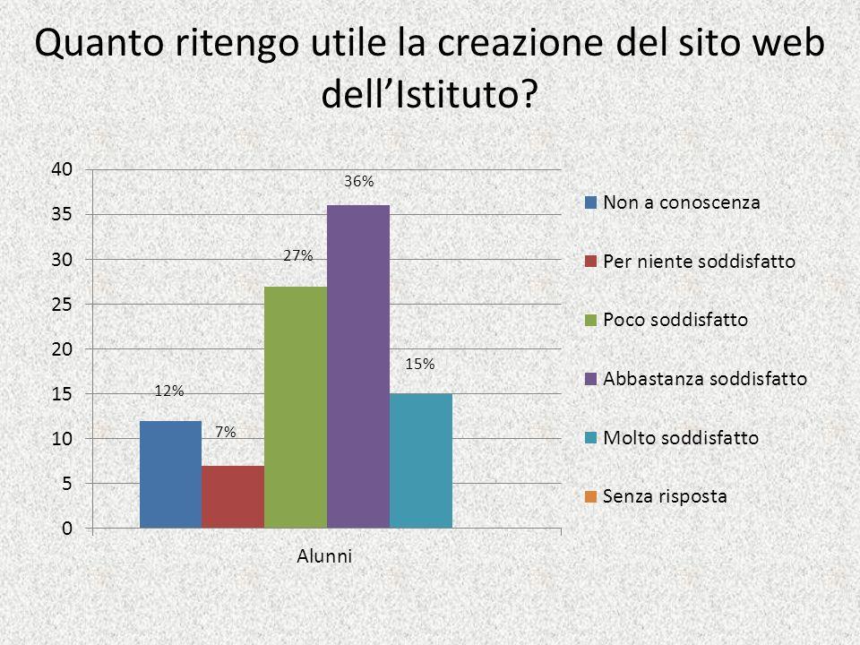 Quanto ritengo utile la creazione del sito web dellIstituto? 15% 36% 27% 7% 12%