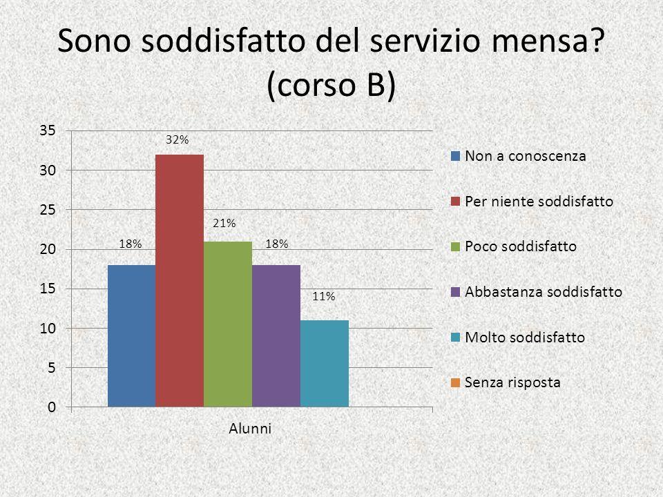 Sono soddisfatto del servizio mensa? (corso B) 11% 18% 21% 32% 18%