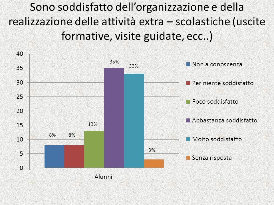 Sono soddisfatto dellorganizzazione e della realizzazione delle attività extra – scolastiche (uscite formative, visite guidate, ecc..) 35% 3% 33% 13% 8%