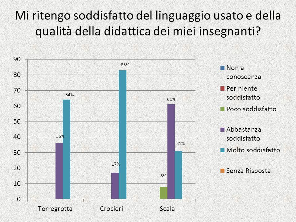 Mi ritengo soddisfatto del linguaggio usato e della qualità della didattica dei miei insegnanti.