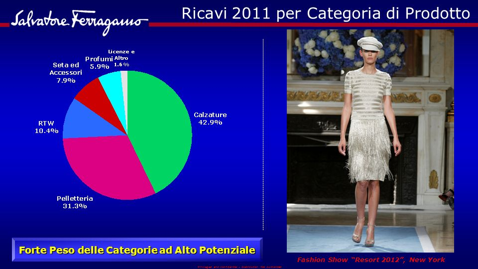 Privileged and Confidential – Distribution Not Authorized Ricavi 2011 per Categoria di Prodotto Forte Peso delle Categorie ad Alto Potenziale Fashion Show Resort 2012, New York
