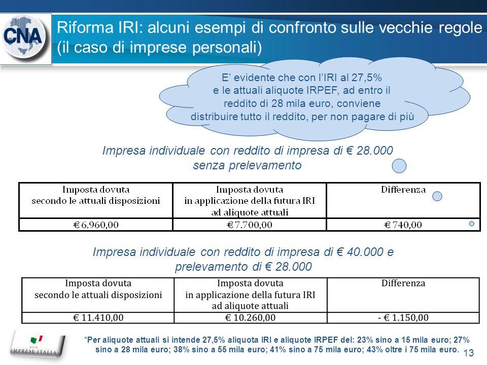 Riforma IRI: alcuni esempi di confronto sulle vecchie regole (il caso di imprese personali) Impresa individuale con reddito di impresa di 40.000 e prelevamento di 28.000 Impresa individuale con reddito di impresa di 28.000 senza prelevamento E evidente che con lIRI al 27,5% e le attuali aliquote IRPEF, ad entro il reddito di 28 mila euro, conviene distribuire tutto il reddito, per non pagare di più *Per aliquote attuali si intende 27,5% aliquota IRI e aliquote IRPEF del: 23% sino a 15 mila euro; 27% sino a 28 mila euro; 38% sino a 55 mila euro; 41% sino a 75 mila euro; 43% oltre i 75 mila euro.