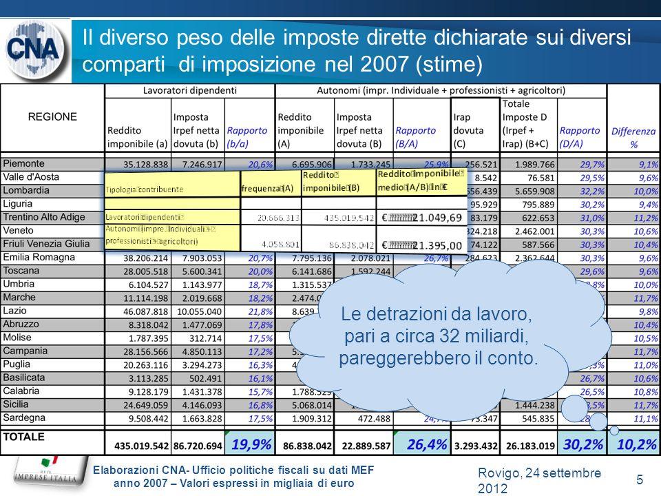 Il diverso peso delle imposte dirette dichiarate sui diversi comparti di imposizione nel 2007 (stime) Elaborazioni CNA- Ufficio politiche fiscali su dati MEF anno 2007 – Valori espressi in migliaia di euro Le detrazioni da lavoro, pari a circa 32 miliardi, pareggerebbero il conto.